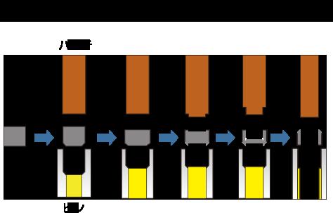 フォーマー加工(ナット)の工程図