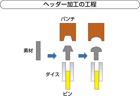 ヘッダー加工の工程図