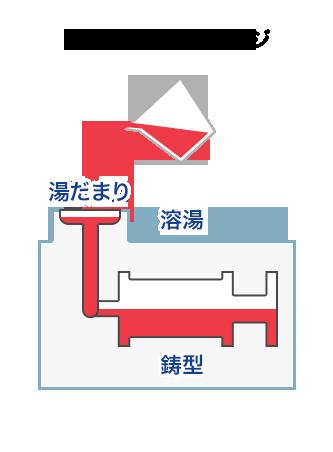 鋳造加工の加工方法イメージ図