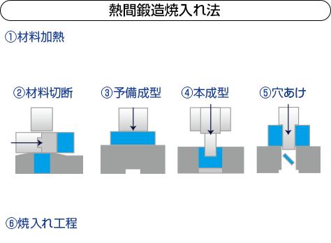 熱間鍛造焼入れ法の説明図