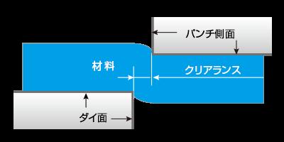 抜き加工の加工方法イメージ図