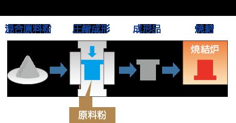 焼結加工の加工方法イメージ図